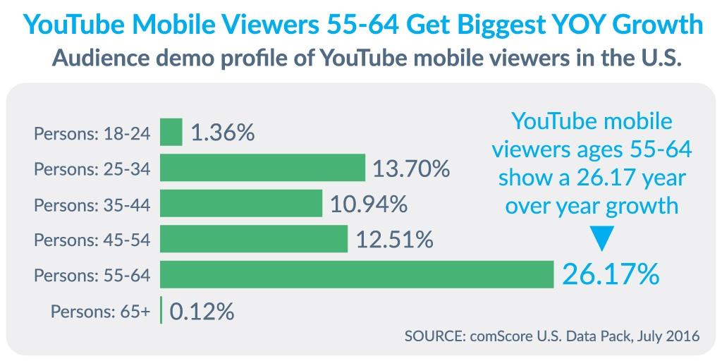 Viewers 55-64